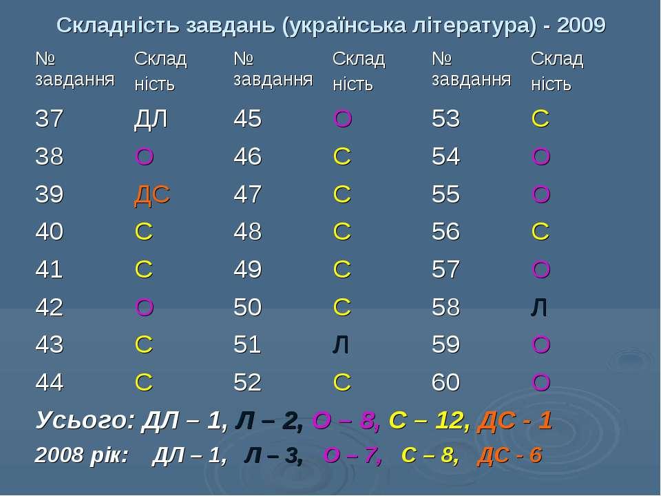 Складність завдань (українська література) - 2009