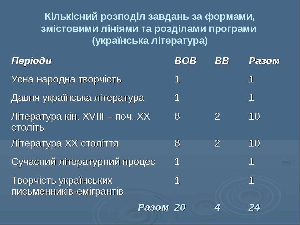 Кількісний розподіл завдань за формами, змістовими лініями та розділами прогр...