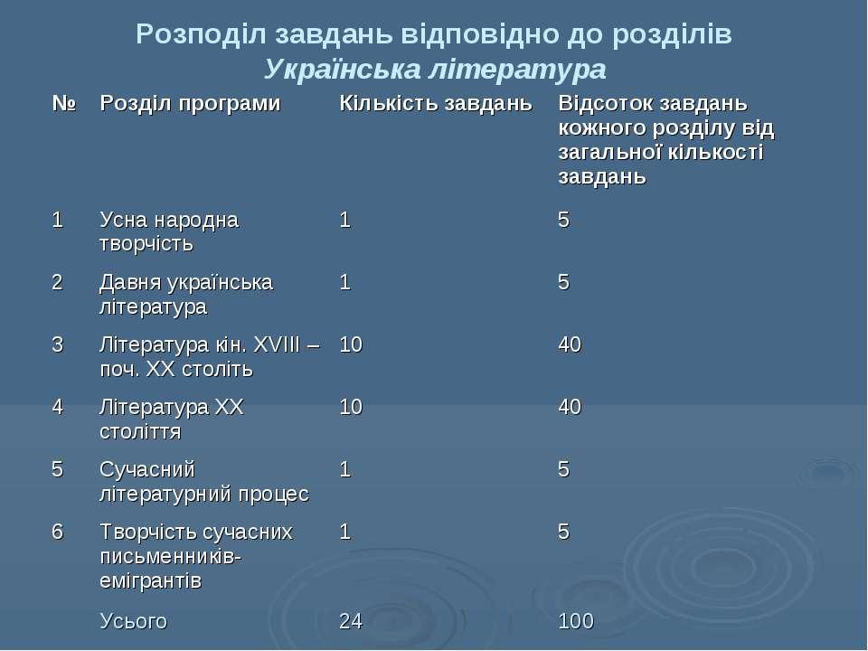 Розподіл завдань відповідно до розділів Українська література