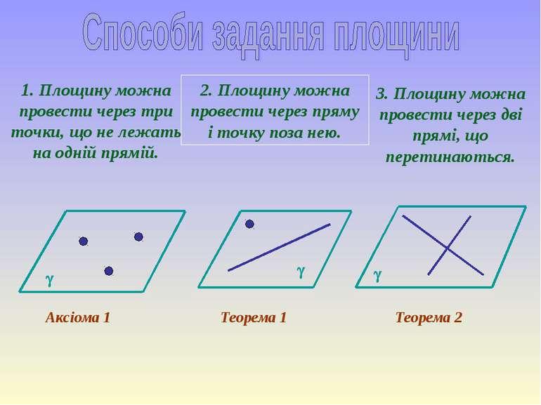 1. Площину можна провести через три точки, що не лежать на одній прямій. 2. П...