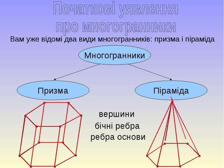 Вам уже відомі два види многогранників: призма і піраміда Призма Піраміда Мно...
