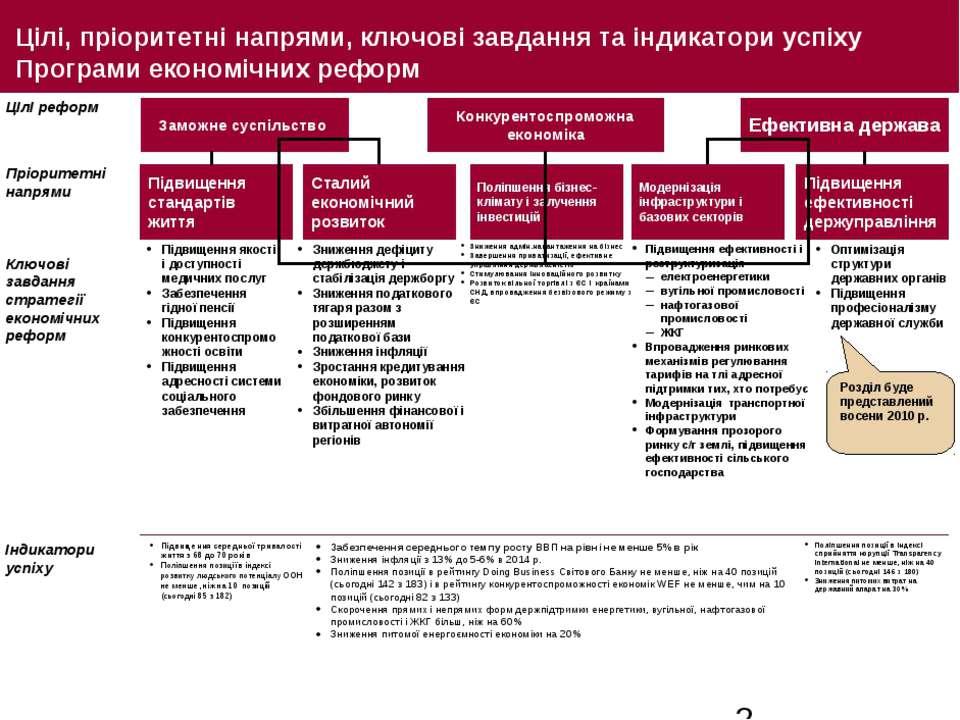 Цілі, пріоритетні напрями, ключові завдання та індикатори успіху Програми еко...