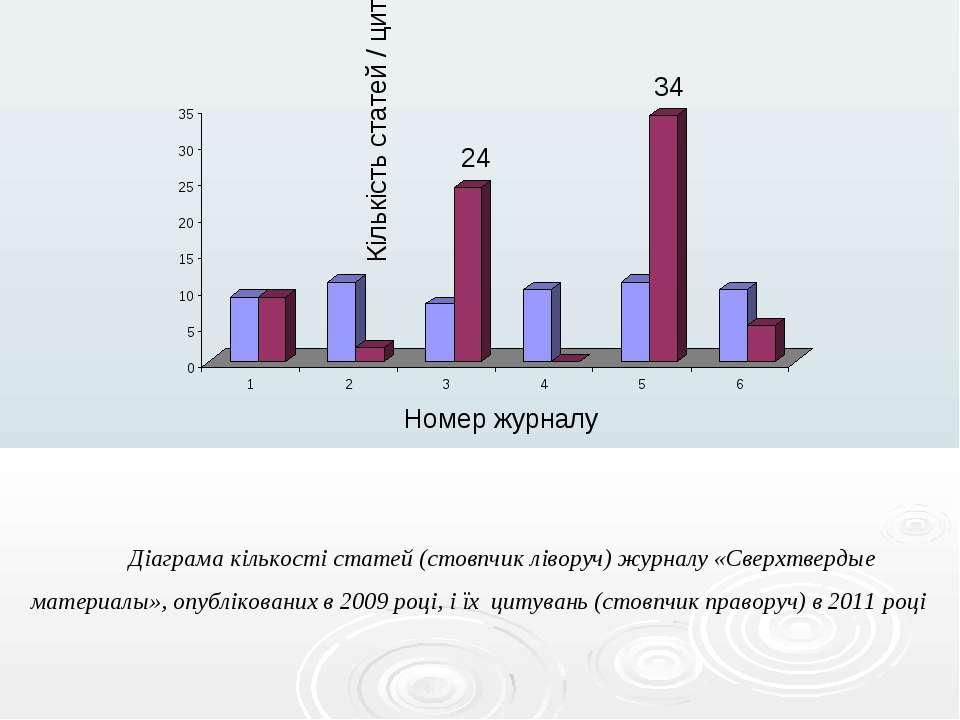 Номер журналу Кількість статей / цитувань Діаграма кількості статей (стовпчик...