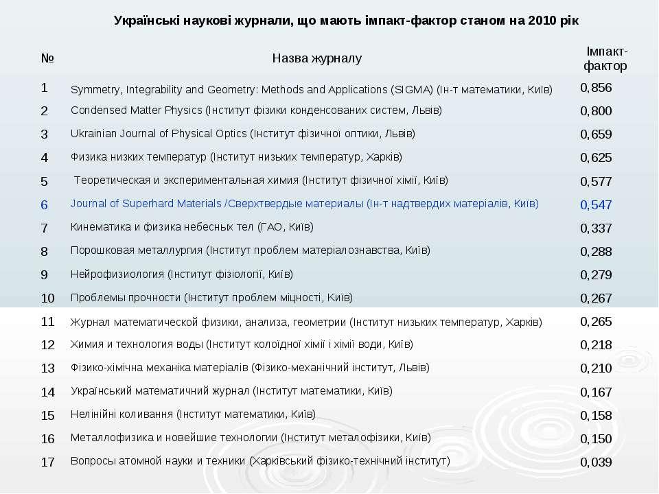 Українські наукові журнали, що мають імпакт-фактор станом на 2010 рік