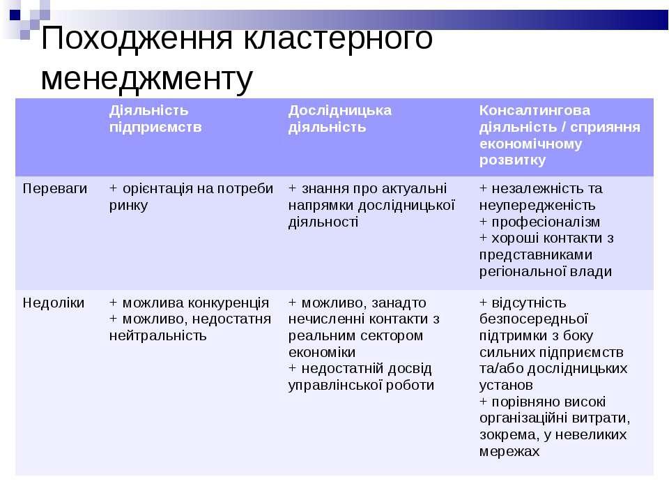 Походження кластерного менеджменту Діяльність підприємств Дослідницька діяльн...