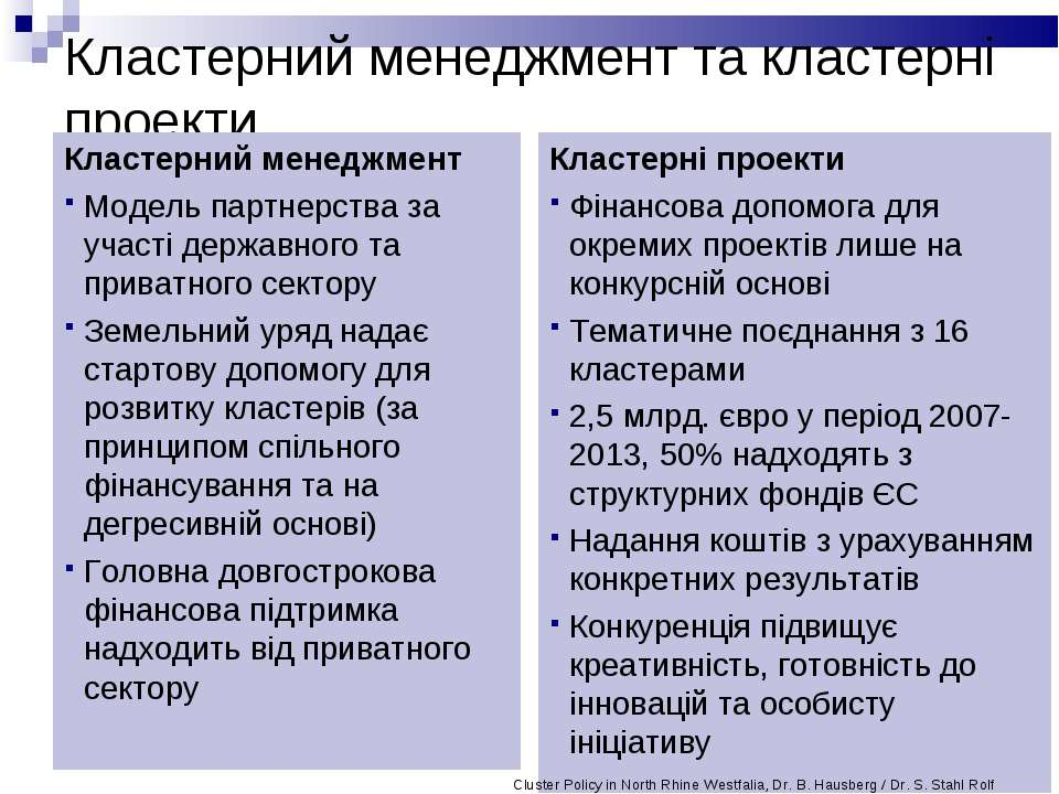 Кластерний менеджмент та кластерні проекти Кластерний менеджмент Модель партн...