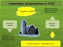 Структурне програмування vs. ООП Програма - це будинок Будуємо з цеглин Будує...