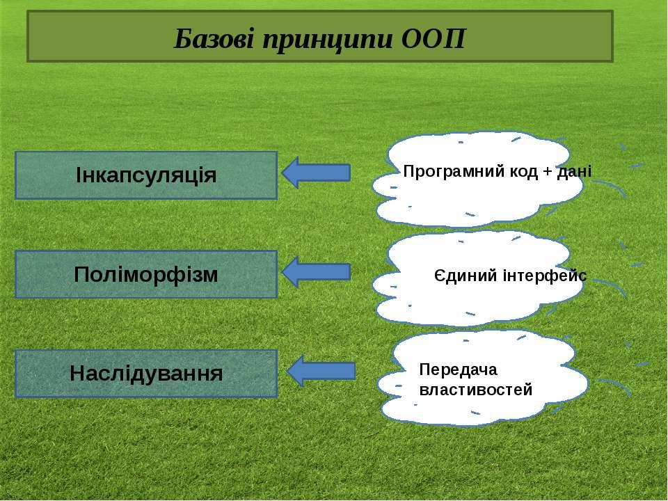 Базові принципи ООП Інкапсуляція Поліморфізм Наслідування Програмний код + да...