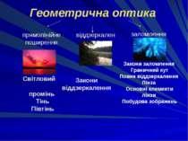 Геометрична оптика прямолінійне поширення віддзеркалення заломлення Світловий...