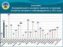 Учасники Всеукраїнського конкурсу проектів та програм розвитку місцевого само...