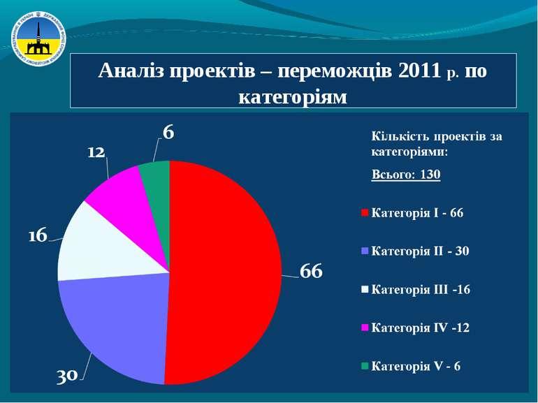 Аналіз проектів – переможців 2011 р. по категоріям