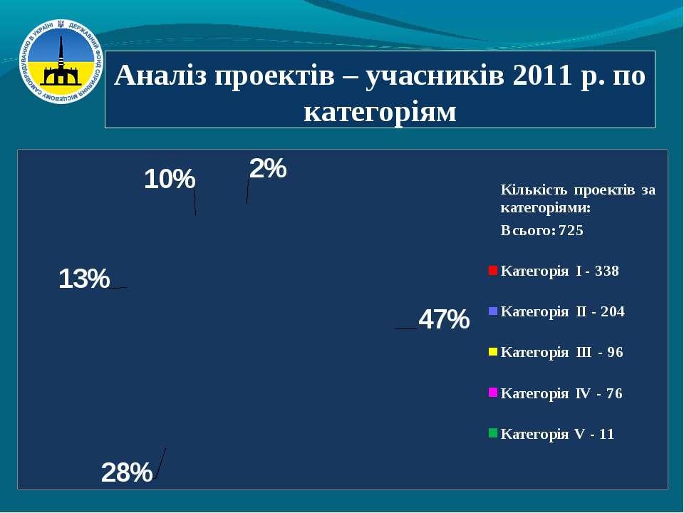 Аналіз проектів – учасників 2011 р. по категоріям