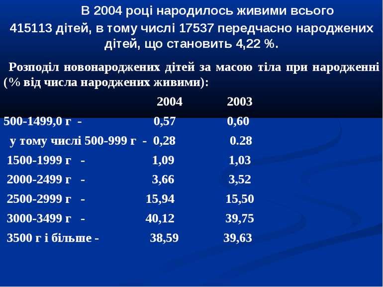 В 2004 році народилось живими всього 415113 дітей, в тому числі 17537 передча...