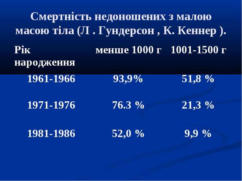 Смертність недоношених з малою масою тіла (Л . Гундерсон , К. Кеннер ).