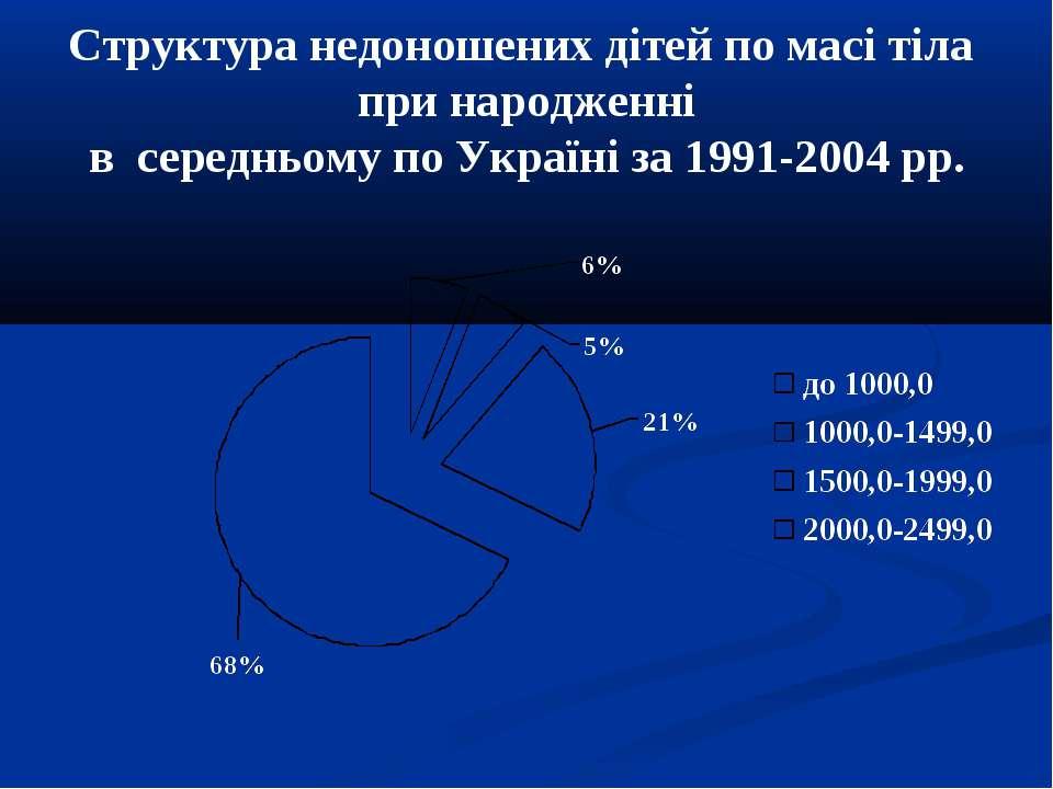 Структура недоношених дітей по масі тіла при народженні в середньому по Украї...