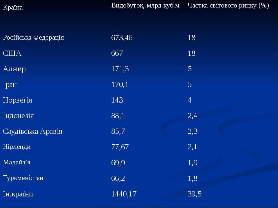 Країна Видобуток,млрдкуб.м Частка світового ринку (%) Російська Федерація 673...