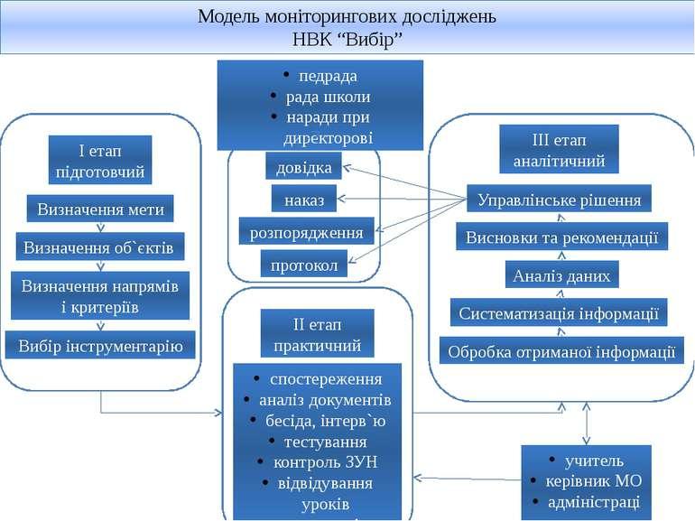 """Модель моніторингових досліджень НВК """"Вибір"""" I етап підготовчий Визначення ме..."""