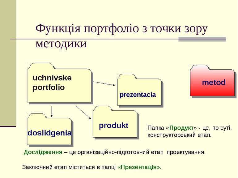Функція портфоліо з точки зору методики uchnivske portfolio doslidgenia produ...