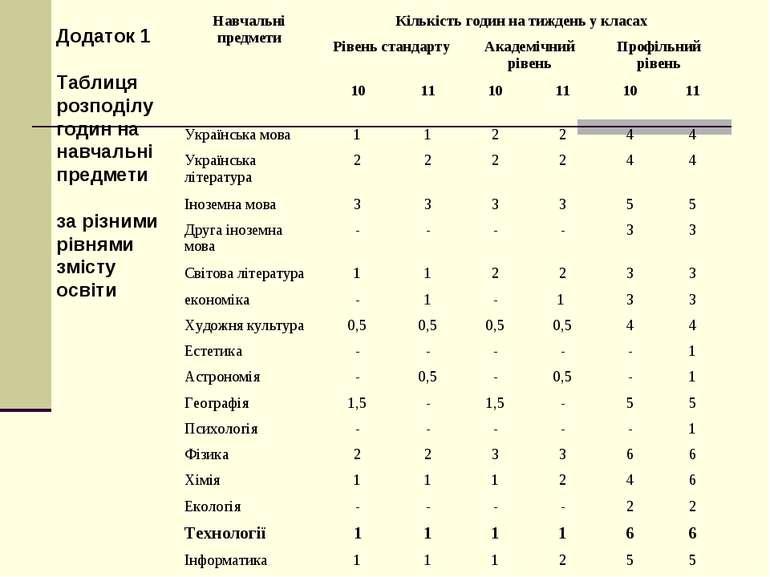 Додаток 1 Таблиця розподілу годин на навчальні предмети за різними рівнями зм...