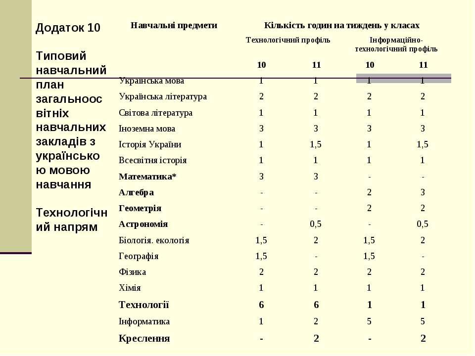 Додаток 10 Типовий навчальний план загальноосвітніх навчальних закладів з укр...