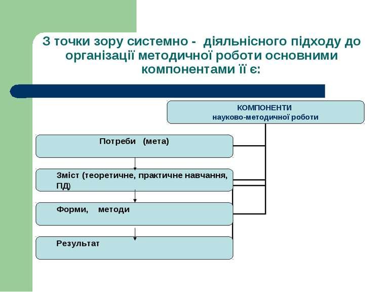 З точки зору системно - діяльнісного підходу до організації методичної роботи...