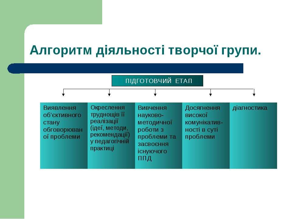 Алгоритм діяльності творчої групи. ПІДГОТОВЧИЙ ЕТАП