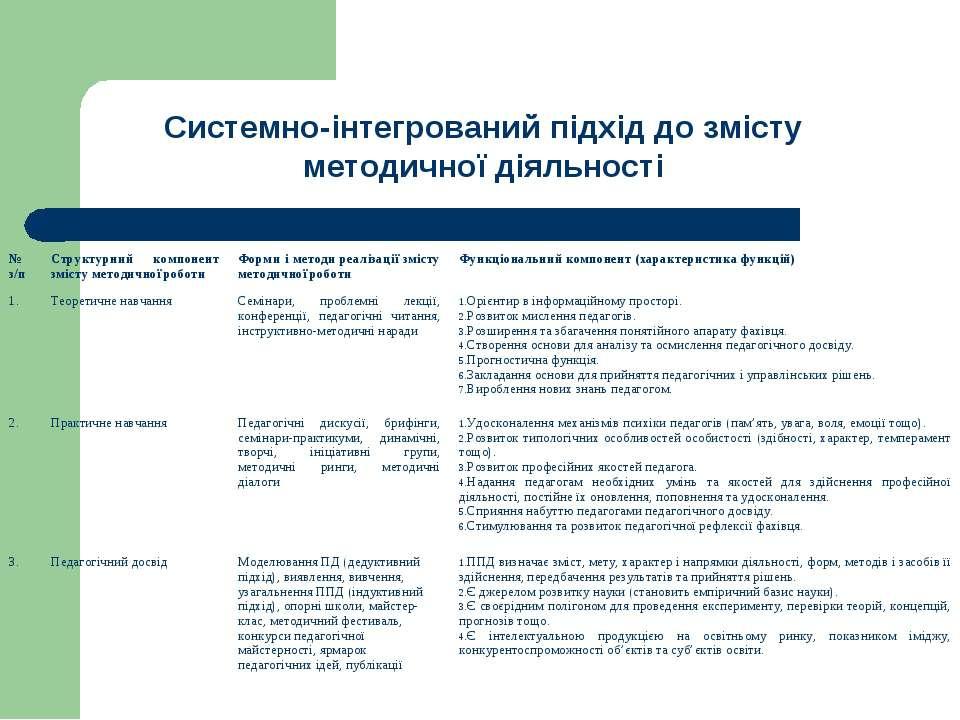 Системно-інтегрований підхід до змісту методичної діяльності
