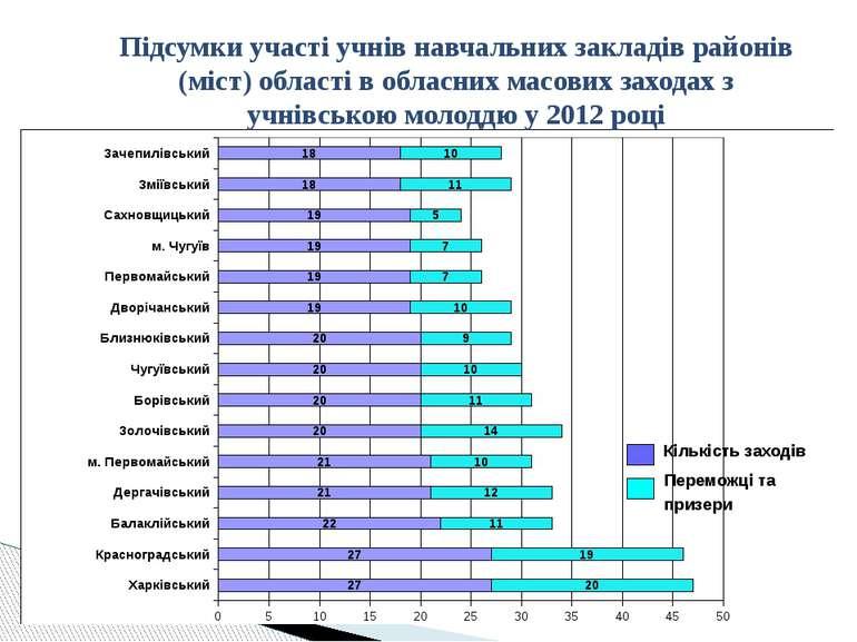 Підсумки участі учнів навчальних закладів районів (міст) області в обласних м...