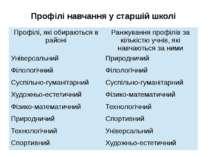 Профілі навчання у старшій школі Профілі, які обираються в районі Ранжування ...