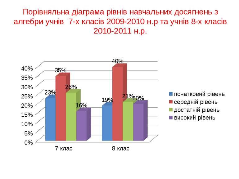Порівняльна діаграма рівнів навчальних досягнень з алгебри учнів 7-х класів 2...