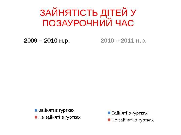 ЗАЙНЯТІСТЬ ДІТЕЙ У ПОЗАУРОЧНИЙ ЧАС 2009 – 2010 н.р. 2010 – 2011 н.р.