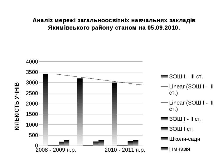 Аналіз мережі загальноосвітніх навчальних закладів Якимівського району станом...