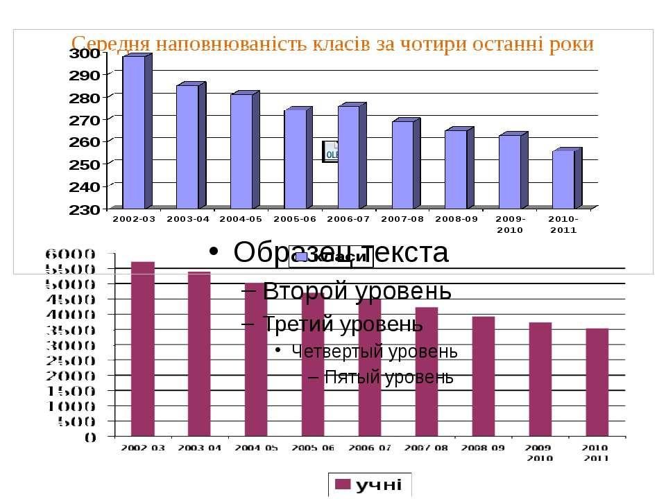 Середня наповнюваність класів за чотири останні роки