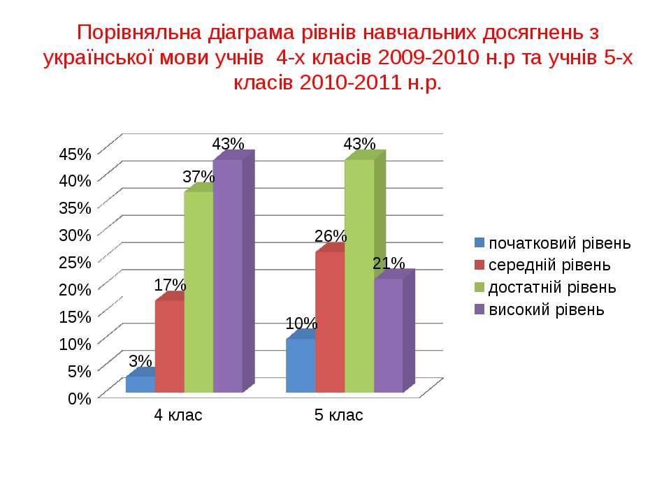 Порівняльна діаграма рівнів навчальних досягнень з української мови учнів 4-х...