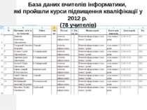 Лабораторія інформатики, 2012 База даних вчителів інформатики, які пройшли ку...