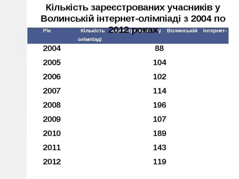 Лабораторія інформатики, 2012 Кількість зареєстрованих учасників у Волинській...