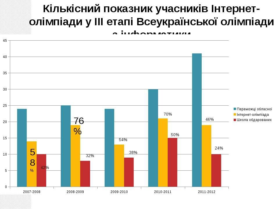 Лабораторія інформатики, 2012 Кількісний показник учасників Інтернет-олімпіад...