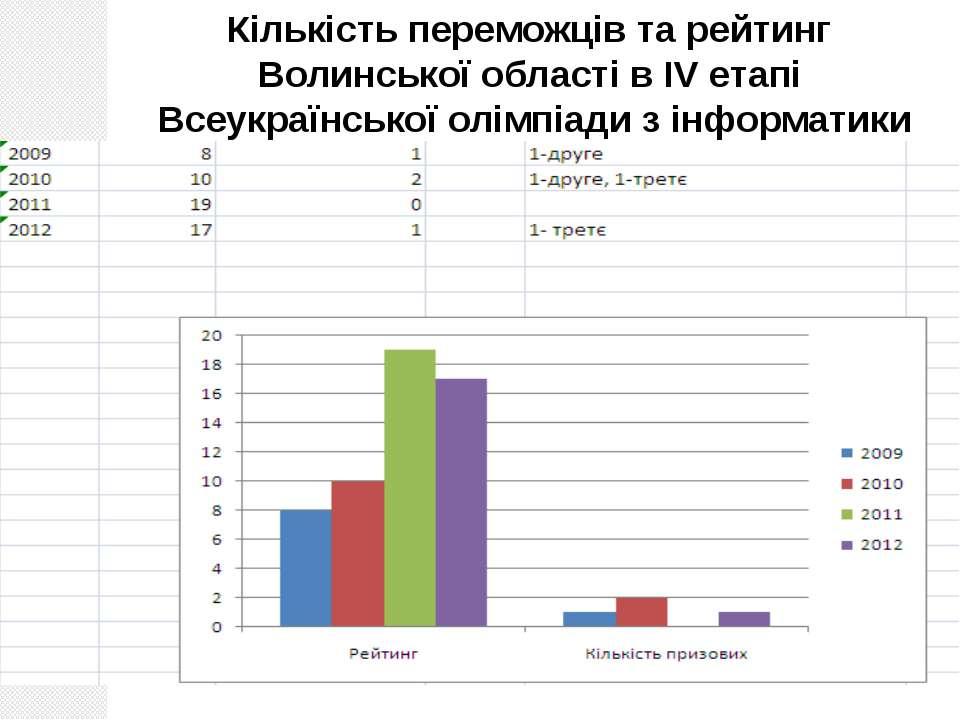 Лабораторія інформатики, 2012 Кількість переможців та рейтинг Волинської обла...
