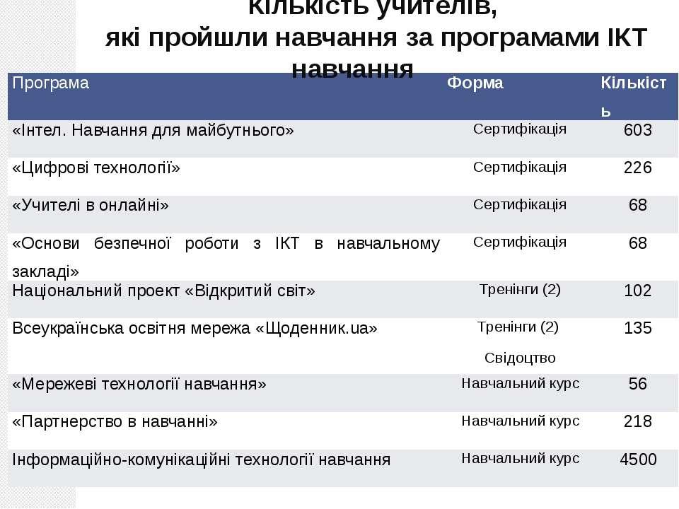 Кількість учителів, які пройшли навчання за програмами ІКТ навчання Лаборатор...