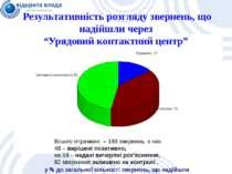 у % до загальної кількості звернень, що надійшли Результативність розгляду зв...