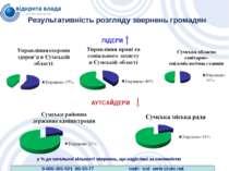 Результативність розгляду звернень громадян ЛІДЕРИ АУТСАЙДЕРИ у % до загально...