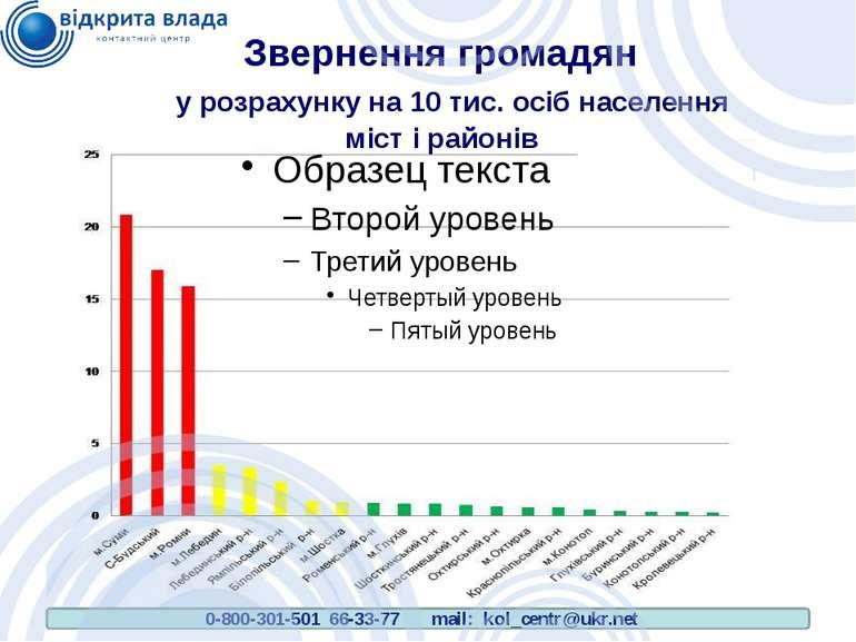 Звернення громадян у розрахунку на 10 тис. осіб населення міст і районів 0-80...