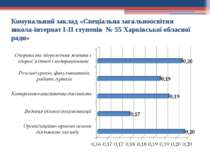 Комунальний заклад «Спеціальна загальноосвітня школа-інтернат І-ІІ ступенів №...