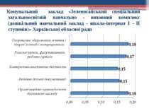 Комунальний заклад «Зеленогайський спеціальний загальноосвітній навчально - в...