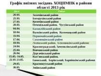 Графік виїзних засідань ХОЦПМПК в райони області 2013 рік Дата Район 20.03. З...