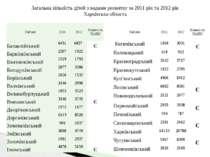 Загальна кількість дітей з вадами розвитку за 2011 рік та 2012 рік Харківська...