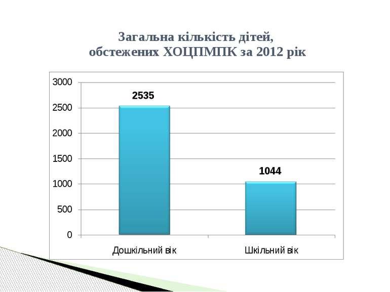 Загальна кількість дітей, обстежених ХОЦПМПК за 2012 рік