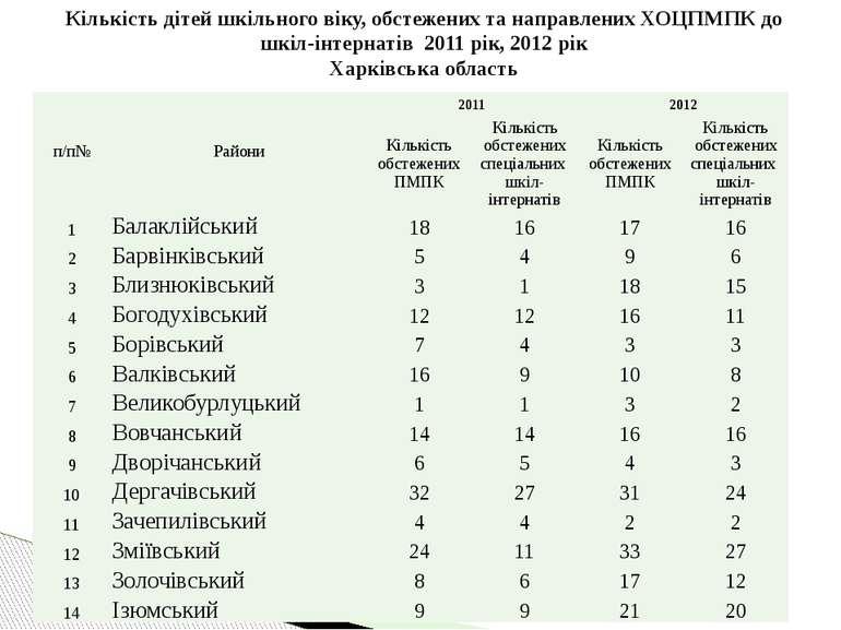 Кількість дітей шкільного віку, обстежених та направлених ХОЦПМПК до шкіл-інт...