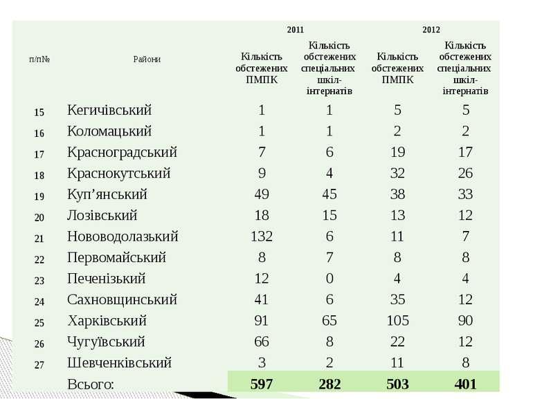 п/п№ Райони 2011 2012 КількістьобстеженихПМПК Кількістьобстеженихспеціальних ...