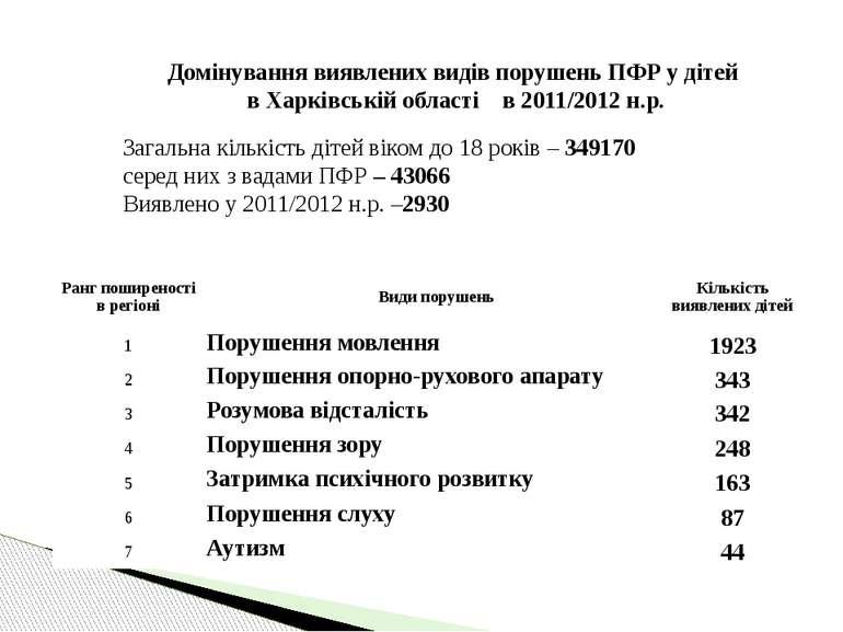 Загальна кількість дітей віком до 18 років – 349170 серед них з вадами ПФР – ...